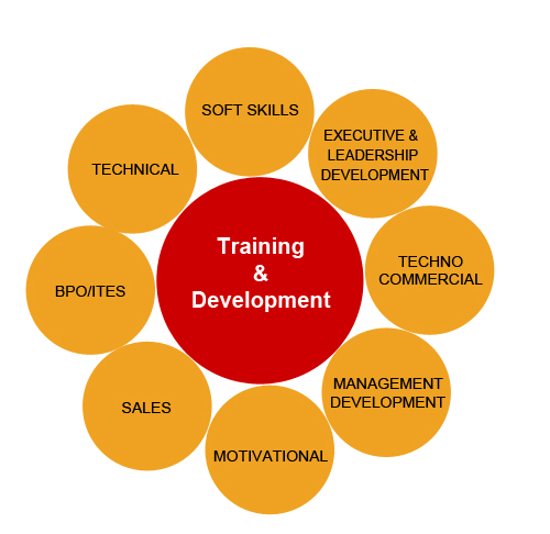 research methodology of training and development Hr role in training and development training for tasks leading to successful methods of training and development conducting wide-ranging research.